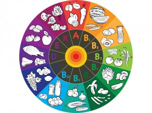 vitamin-hjul